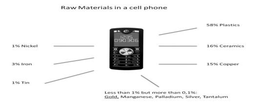 Minerals in your Cellphone